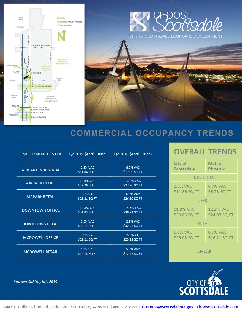 July 2019 Q2 Scottsdale Commercial Trends