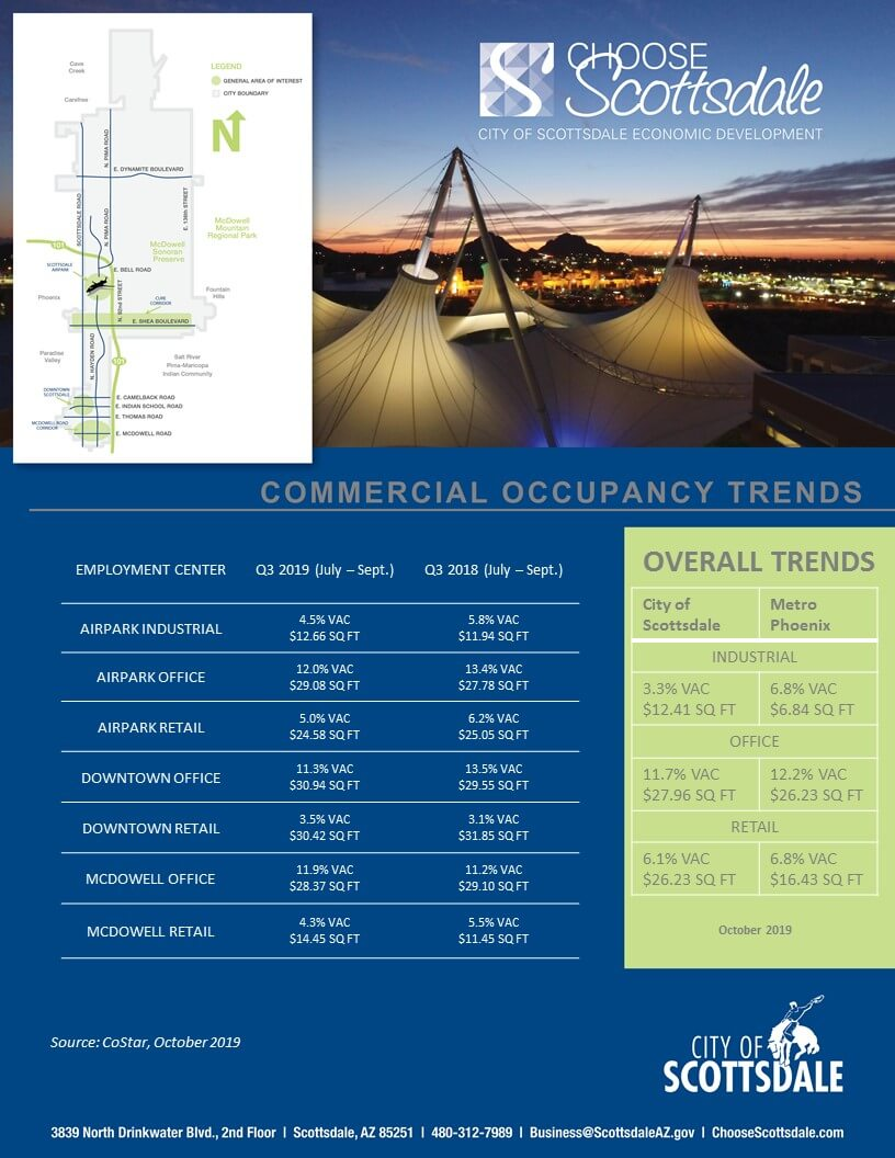 2019 Q3 Scottsdale Commercial Trends Cover