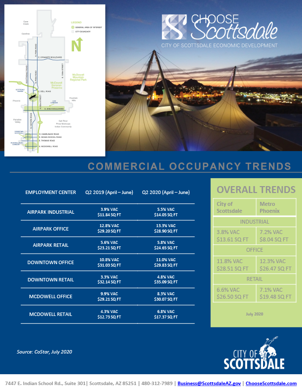 cover image of 2020 q2 commercial occupancy report
