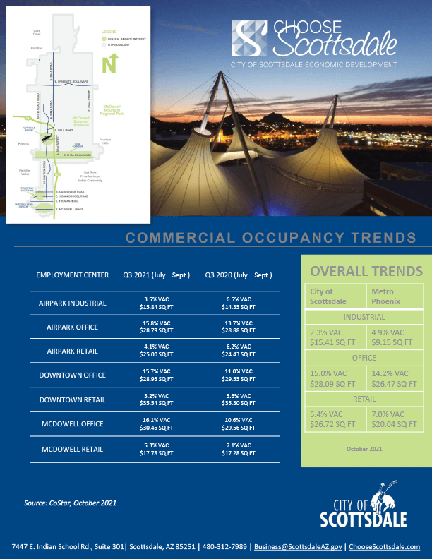 Cover image of 2021 Q3 Commercial Trends