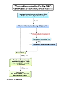 WCF Construction Document Flowchart Thumbnail