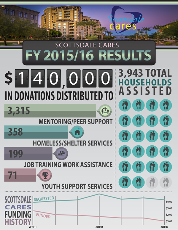 Scottsdale Cares infographic showing donation results